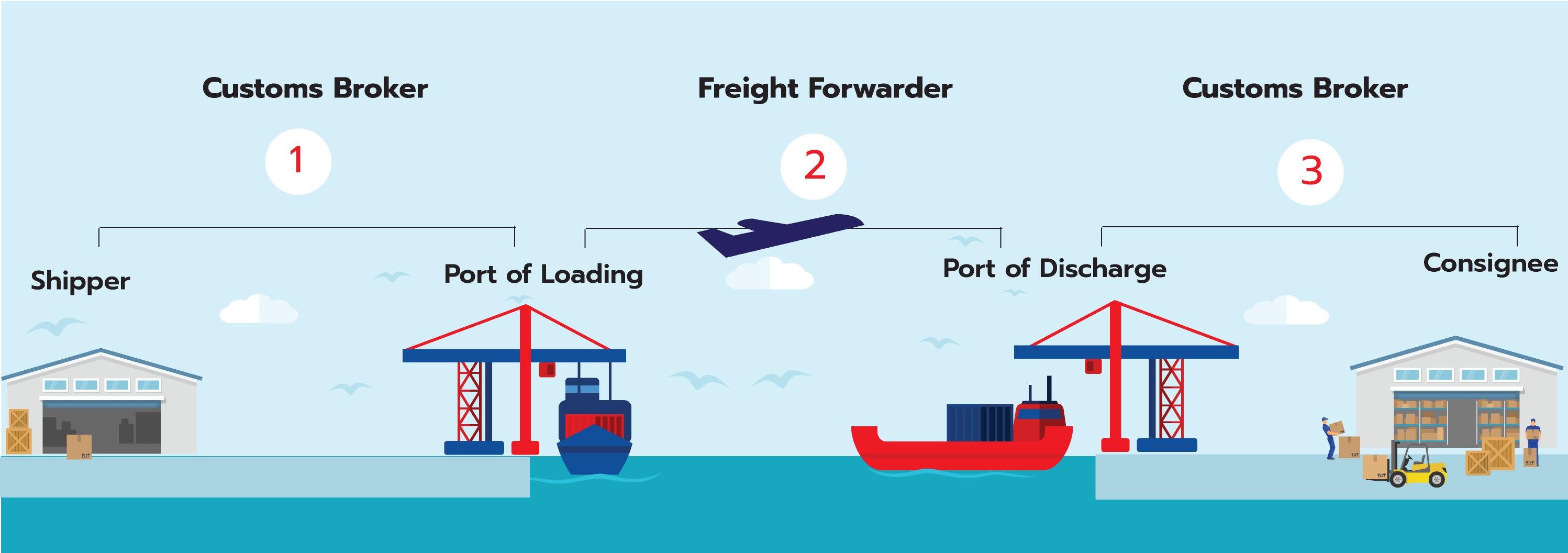 ชิปปิ้ง shipping